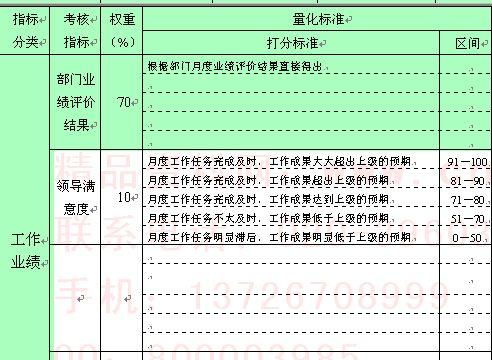 企业绩效考核表(doc 2页)