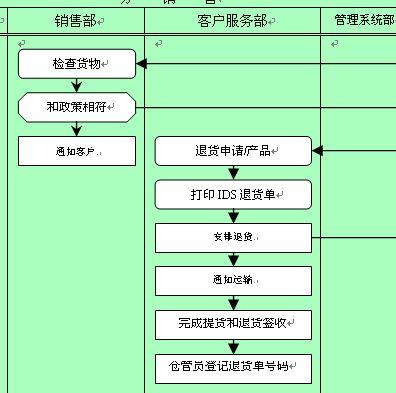 质量管理体系主流程
