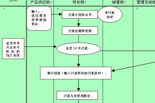 某公司付款计划和处理工作流程图