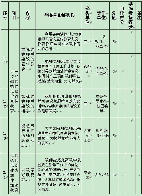 某理工学院师德师风建设量化考核表(doc 8页)