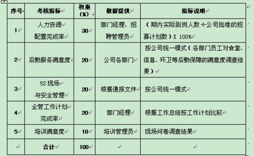 部门绩效考核指标与岗位绩效考核指标