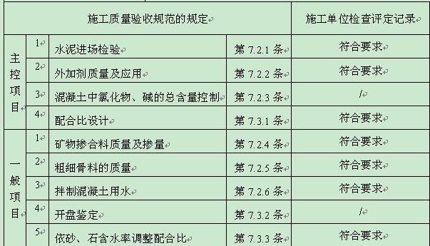 混凝土原材料与配合比设计检验批质量验收记录表