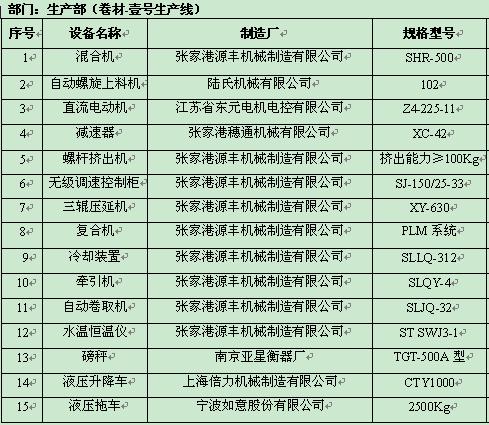 生产部设备管理台账(doc 6页)