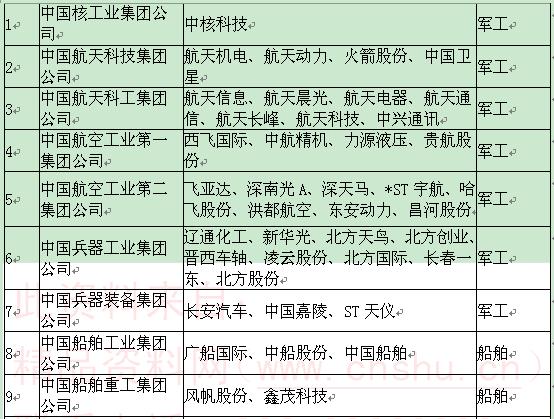 央企年度整合名单