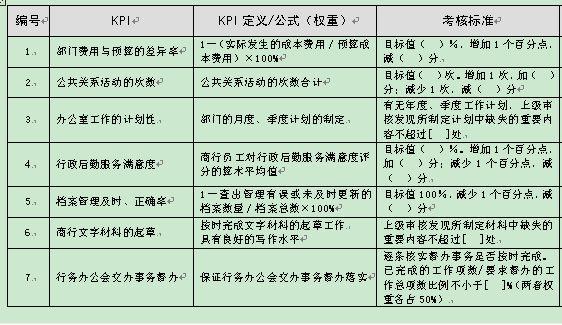 某商业银行办公室绩效考核(doc 10页)_绩效考