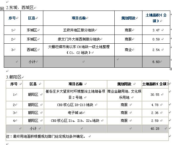 北京市某年第一批计划供地之商业服务业用地
