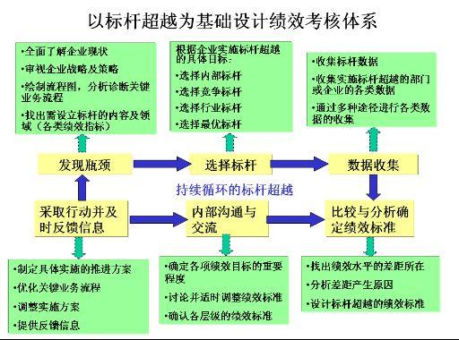 绩效管理体系设计与评估方法