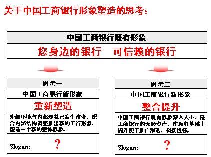 中国工商银行企业形象规划方案(ppt54页)
