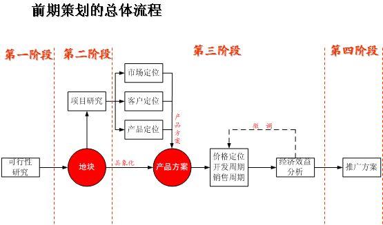 某著名房地产公司策划流程前期策划培训(ppt 5