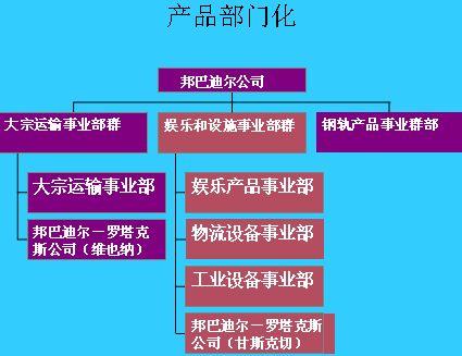 组织结构与设计的要素