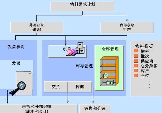 2采购基本组织结构
