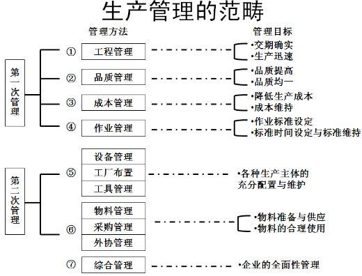 生产计划与物料控制方法(ppt 178页)