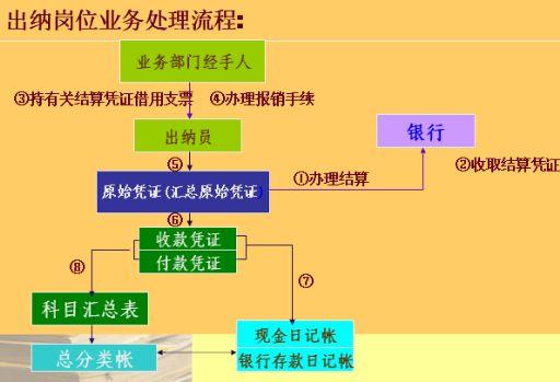 处理流程图(ppt