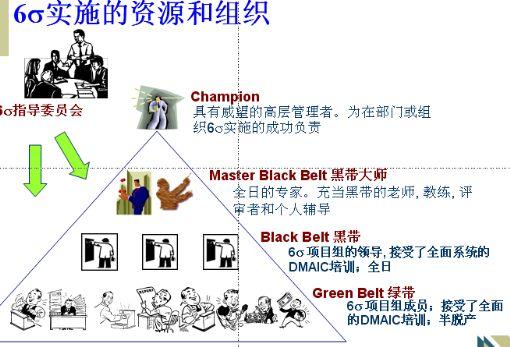 六西格玛管理体系的发展和实施