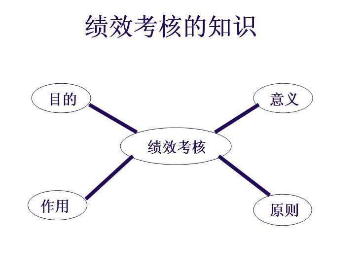 绩效考核操作流程