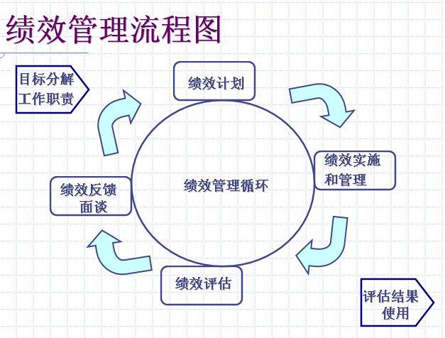 目标管理与绩效管理制定流程(ppt 72页)-绩效考