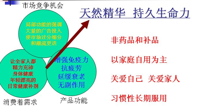 双鹤蜂王浆价格体系及实施方案