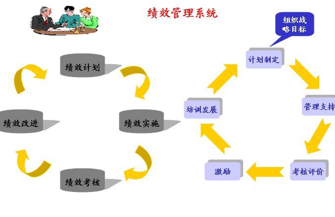 人力资源绩效管理系统模型