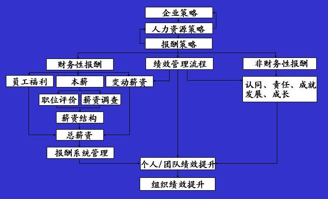 薪酬体系设计流程 四