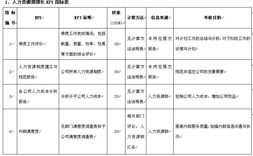 人力资源部kpi绩效考核指标表