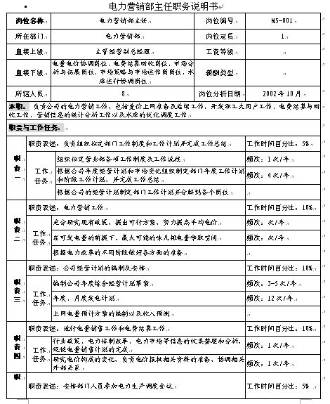 某水电开发公司职务说明书汇编(doc 139页)_岗