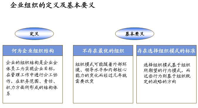 普通汽车服务组织结构与职位说明报告
