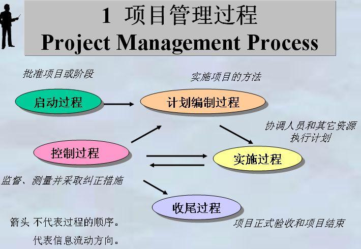 某科技公司项目进度管理与绩效测量