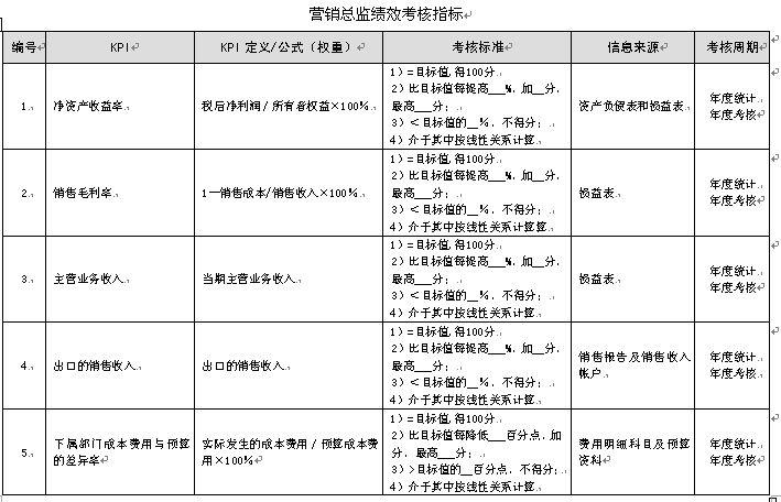湖北某化纤公司绩效考核指标手册