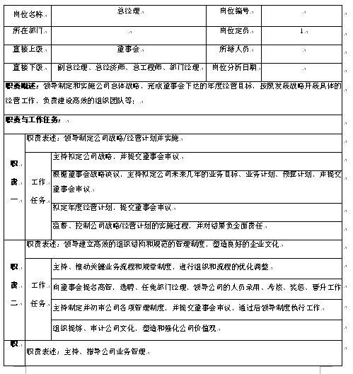 理人员职务说明书(doc