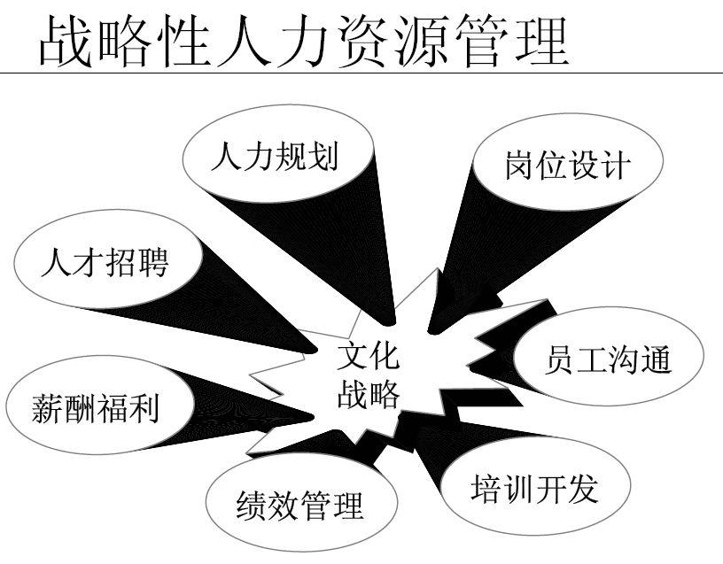 企业人力资源战略管理