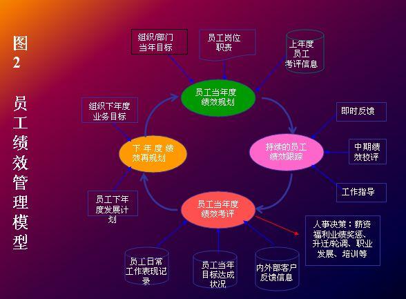 企业绩效管理与绩效评估实施