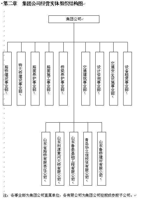 某集团部门组织结构图与职务说明书